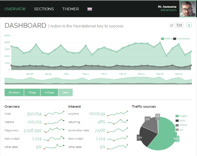 46 Highly Responsive Admin Templates for Your Websites
